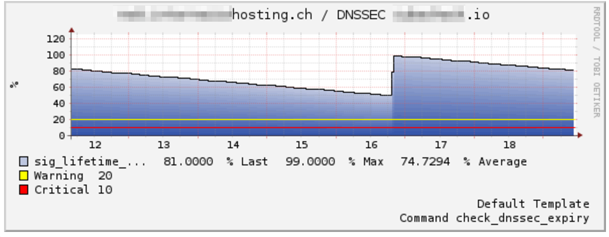 check_dnssec_expiry in action